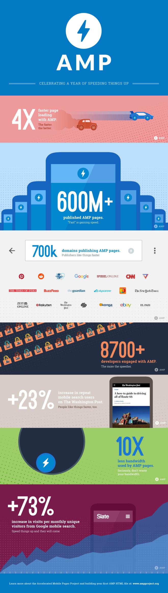 infographie-un-an-amp-google