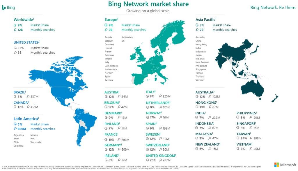 bing-stats-monde-2017